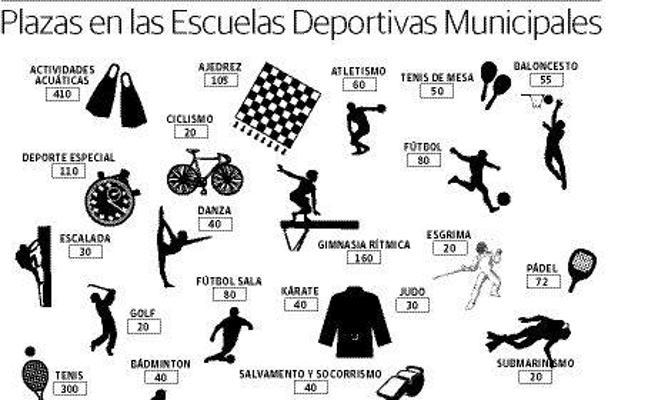 Las Escuelas Municipales de Cáceres abren su preinscripción para 2.040 plazas
