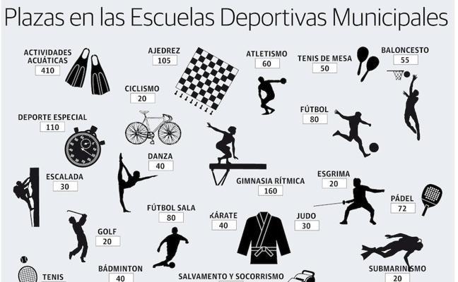 Las escuelas deportivas de Cáceres reciben más de 3.200 solicitudes