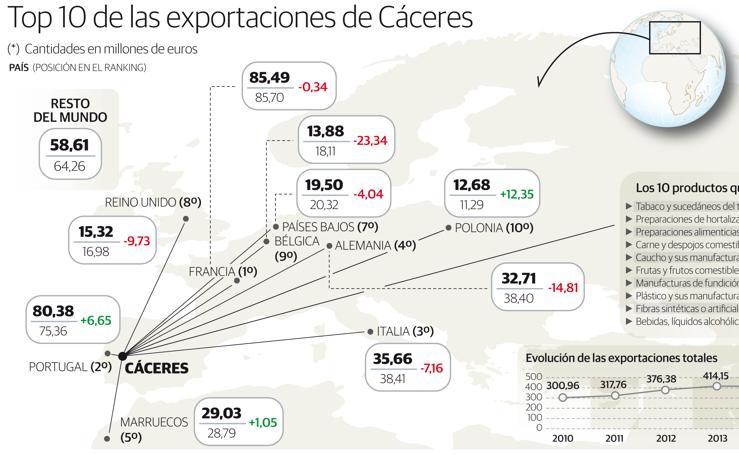 Evolución de las exportaciones cacereñas
