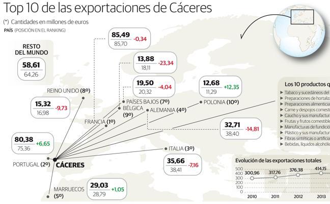 Las exportaciones cacereñas suben un 34% en los últimos siete años