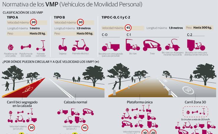 Normativa de los VMP (Vehículos de Movilidad personal)