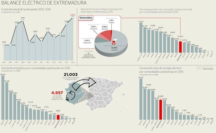 Balance eléctrico de Extremadura