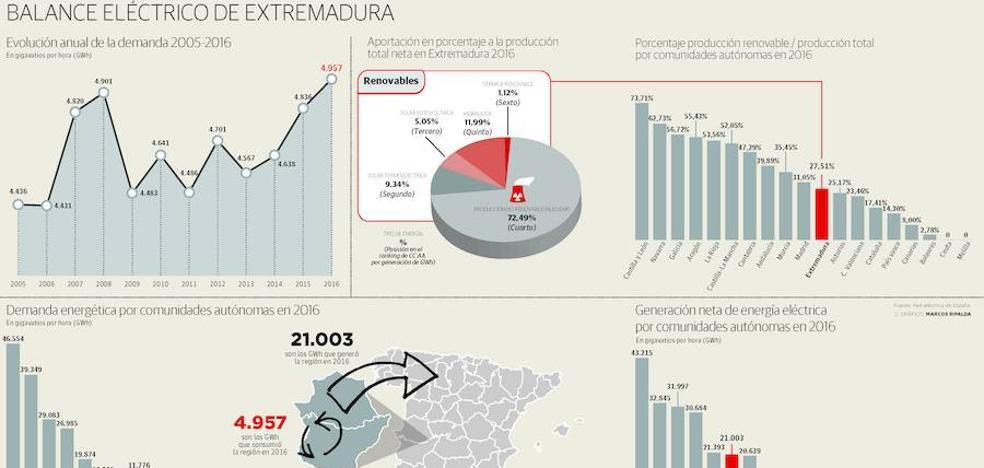 El consumo de luz vuelve a su máximo nivel en Extremadura