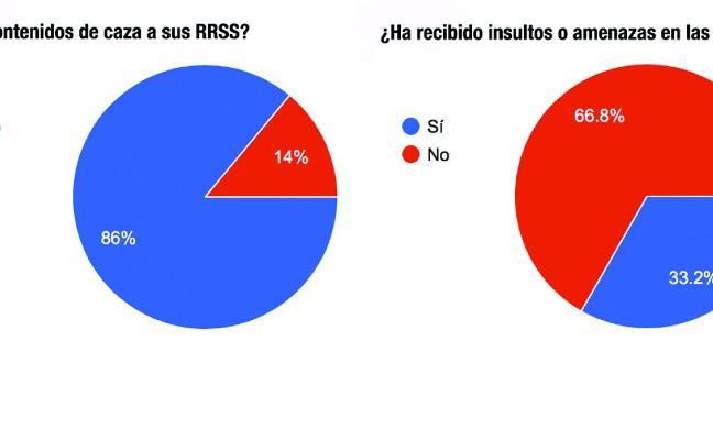 FEDEXCAZA pide frenar los ataques a cazadores en RRSS