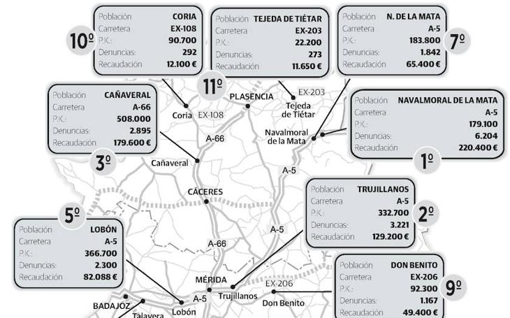 Los radares que más multan en Extremadura