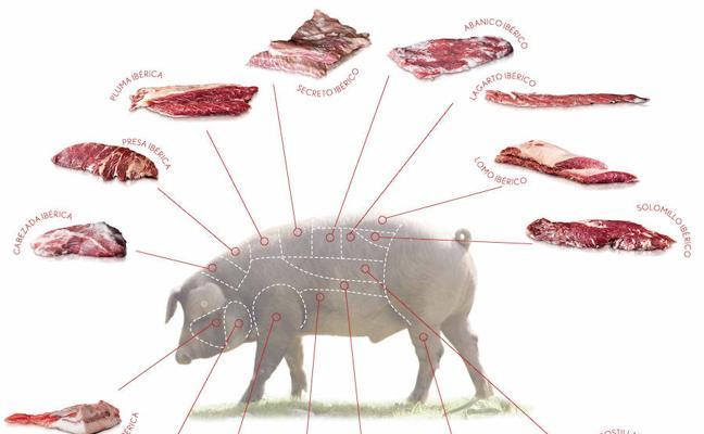 La venta de carne fresca concede un nuevo impulso al porcino ibérico