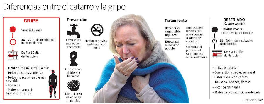 Diferencia entre el catarro y la gripe