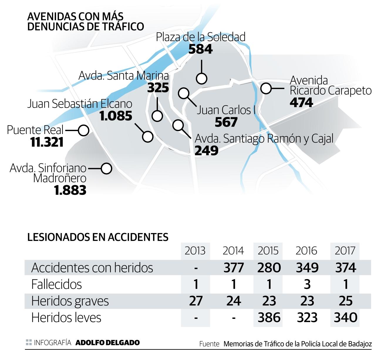 Avenidas de Badajoz con más denuncias de tráfico