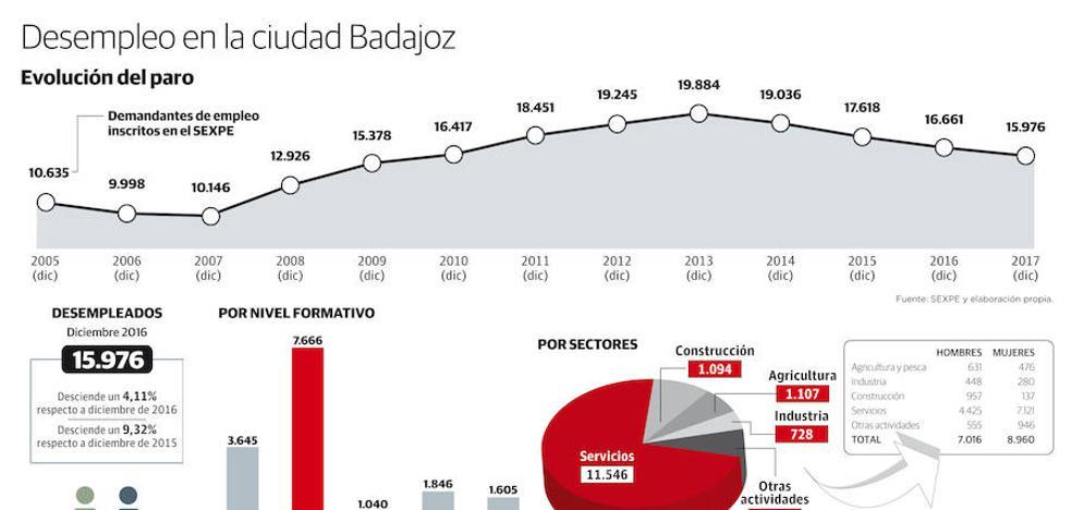 El paro baja en 685 personas en Badajoz pero sigue lejos del mínimo que se alcanzó en 2006