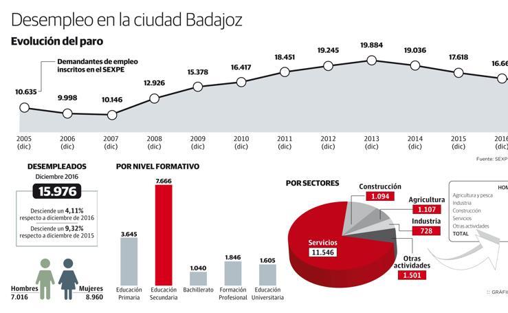 Evolución del desempleo en Badajoz