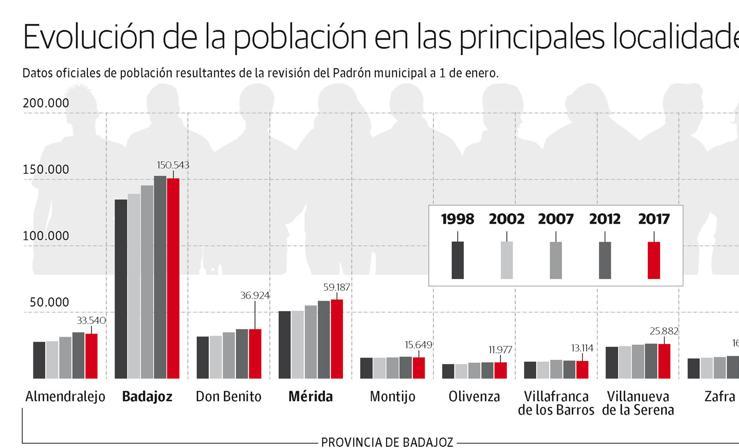 Evolución de la población en las principales localidades extremeñas