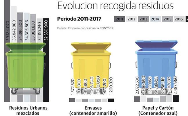 Cáceres supera la media regional en reciclaje de residuos