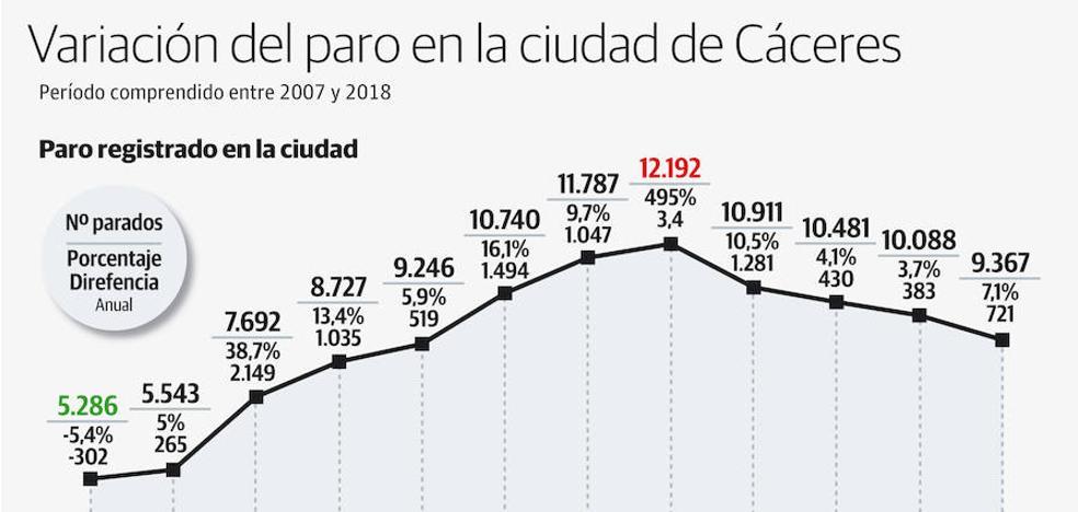 El número de parados en Cáceres se acerca al nivel de hace siete años