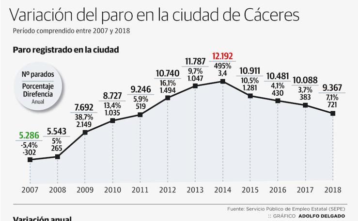 Variación del paro en Cáceres los últimos siete años