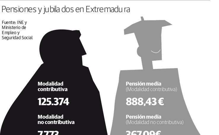 Pensiones y jubilados en Extremadura