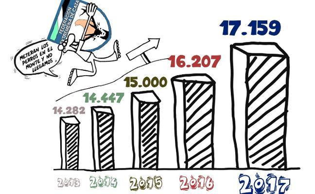 FEDEXCAZA supera los 17.000 federados, con un 20% de incremento en cuatro años