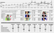 Fernández Vara y Albert Rivera son los únicos líderes que aprueban los extremeños