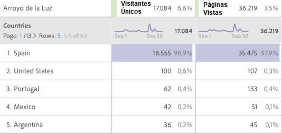 HOY Arroyo de la Luz ha registrado 35.475 páginas vistas durante el mes de septiembre