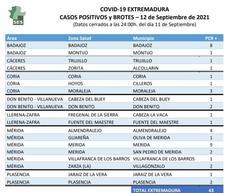 El Área de Salud de Don Benito-Villanueva de la Serena notifica solo tres nuevos casos positivos