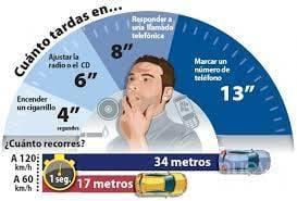 La Policía Local inicia una campaña de vigilancia y control de las distracciones al volante