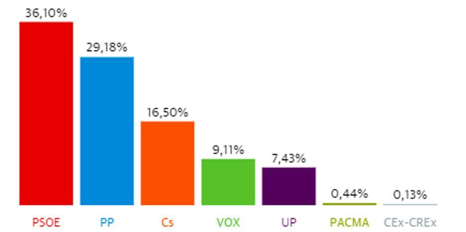 El PSOE gana las elecciones en Fregenal