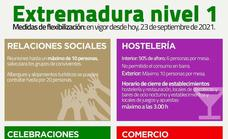 Extremadura disminuye a nivel 1 el estado de alerta por la COVID y aumenta oforos