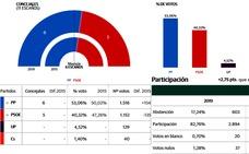 Alfredo Aguilera vuelve a conseguir mayoría absoluta en Malpartida de Cáceres