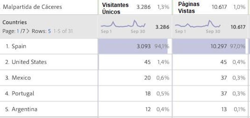HOY Malpartida de Cáceres ha registrado 10.617 páginas vistas durante el mes de septiembre