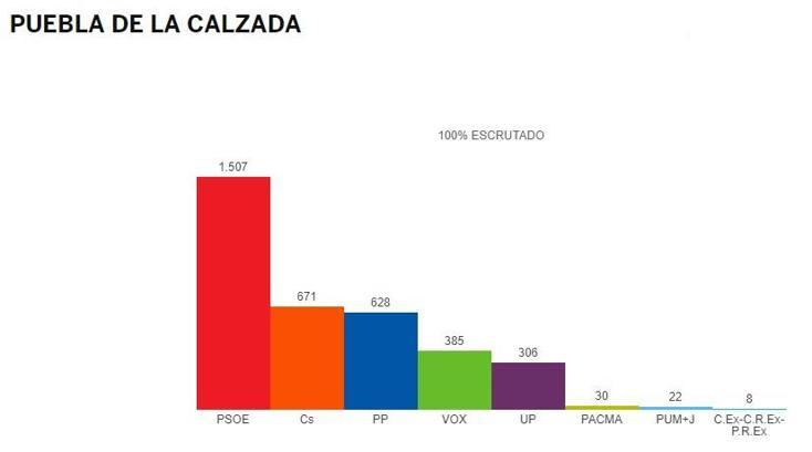El PSOE gana claramente las generales en Puebla de la Calzada