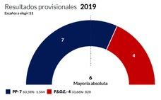 Talarrubias deposita, por segunda vez, su confianza en el Partido Popular