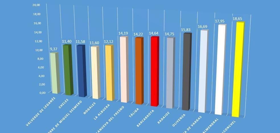 Valverde registra 259 parados en abril, la cifra más baja durante ese mes en diez años