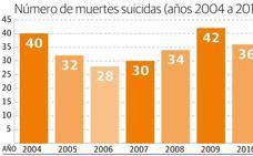 Aumentan los casos de personas que se quitan la vida en la provincia de Cáceres