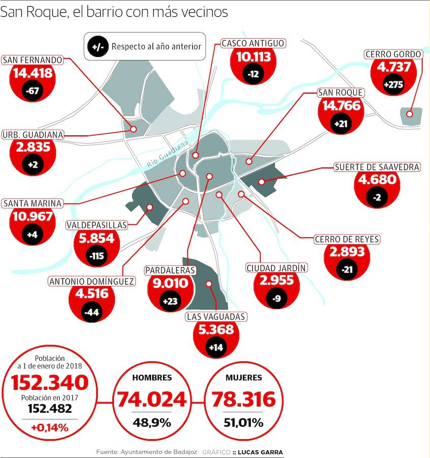 Variación de población en los barrios de Badajoz