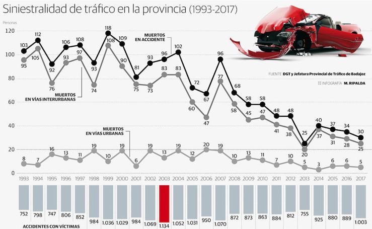 Bajan los fallecidos pero aumentan los accidentes con heridos en la provincia