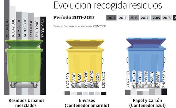 Evolución de la recogida de residuos en Cáceres