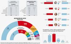 Fernando Pizarro ampliaría su mayoría absoluta en Plasencia