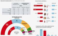 Osuna volvería a ganar en Mérida y rozaría la mayoría absoluta