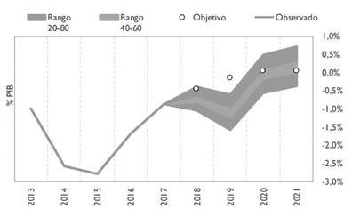 La AIReF considera improbable que Extremadura cumpla el objetivo de estabilidad este año