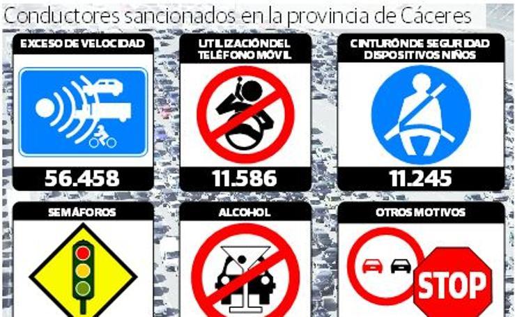 Conductores sancionados en la provincia de Cáceres