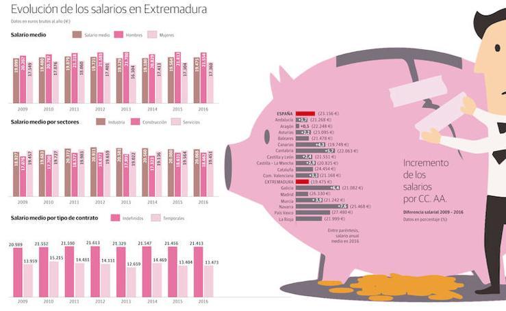 Evolución de los salarios en Extremadura