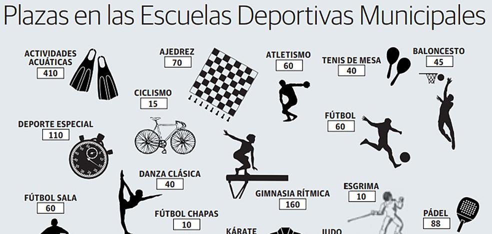 Las Escuelas Deportivas de Cáceres abren el plazo para 199 plazas libres en 15 actividades