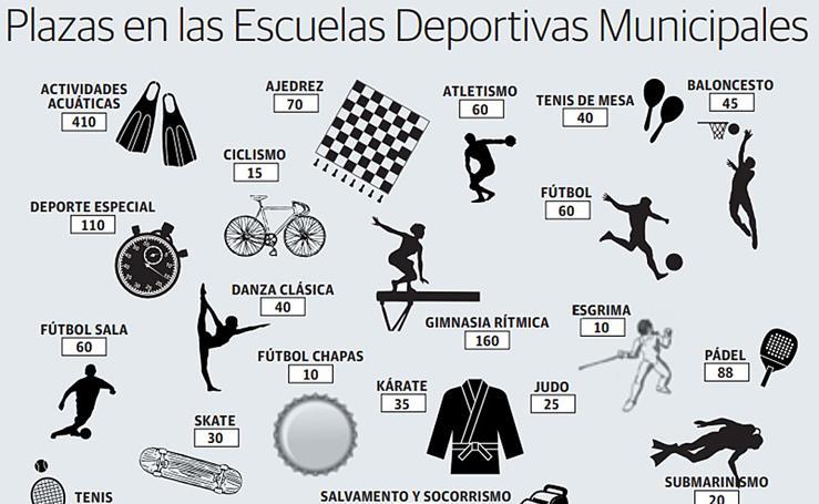 Plazas en las Escuelas Deportivas Municipales de Cáceres