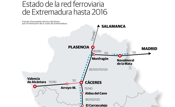 Estado de la red ferroviaria de Extremadura hasta 2016