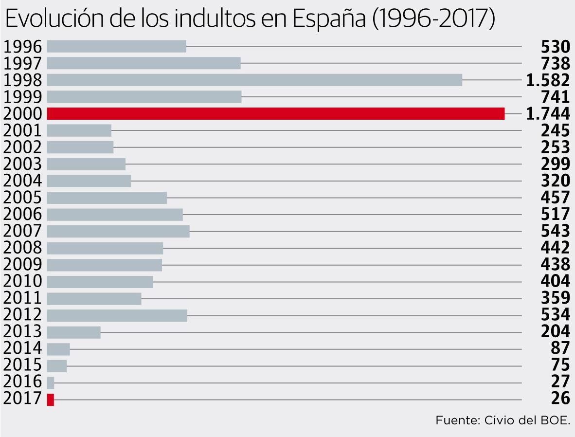 Evolución de los indultos en España