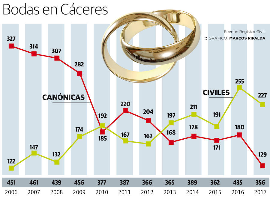 La bodas civiles superan a las canónicas en Cáceres