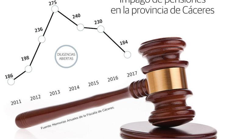 Impago de pensiones en la provincia de Cáceres