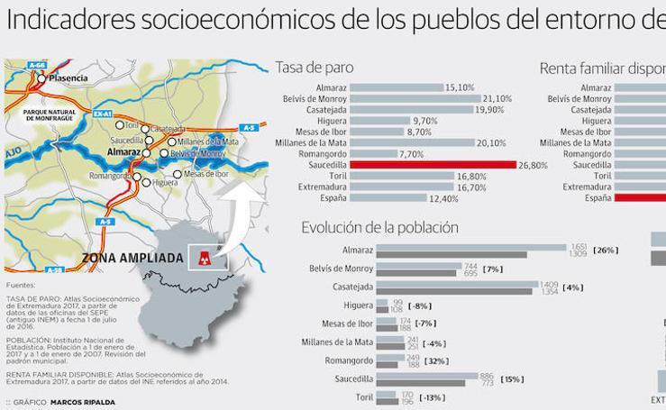 Indicadores socioeconómicos de los pueblos del entorno de Almaraz