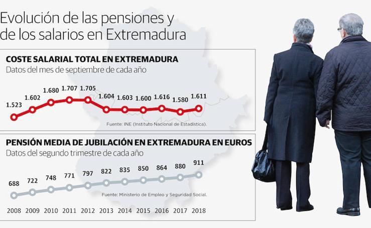 Evolución de las pensiones y de los salarios en Extremadura