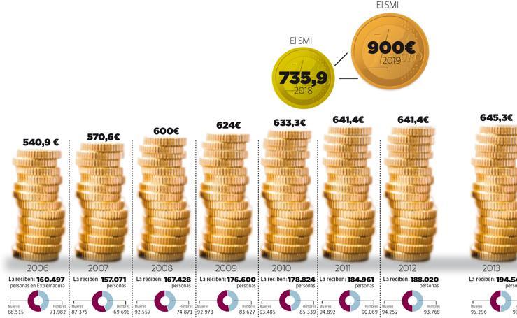 Evolución del salario mínimo interprofesional