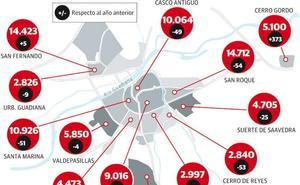 Badajoz gana población tras dos años de descensos
